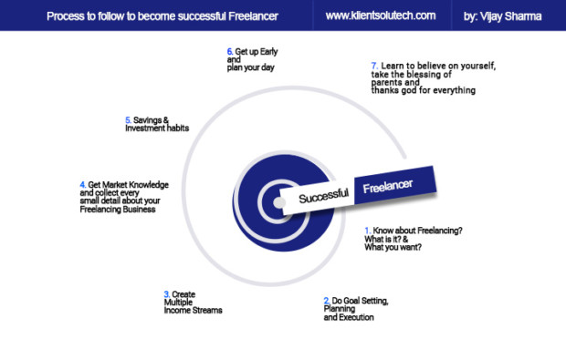 Process to follow to become successful freelancer