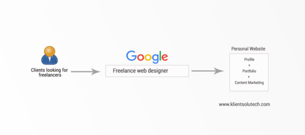 Freelancing work get clients charts