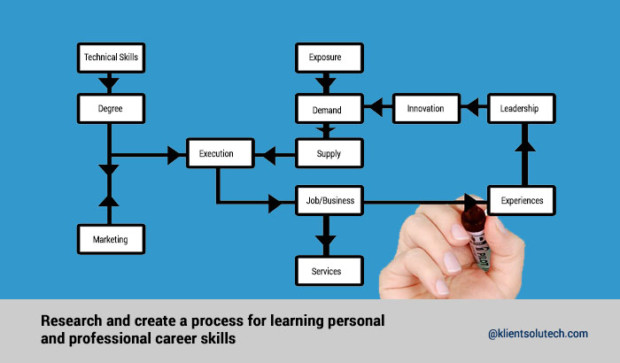 Create a career development process and personal & professional learning skills