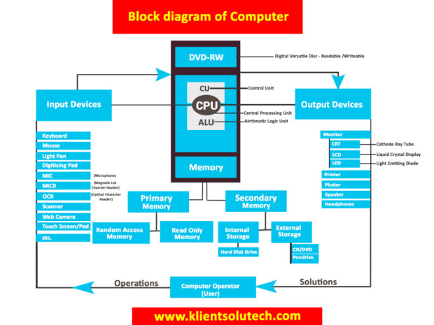 Block diagram of computer - Computer basics