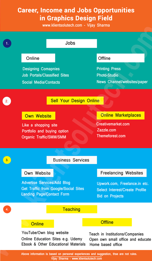 Graphics designs career, income and job opportunities