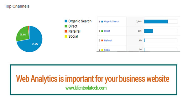 Importance of web analytics