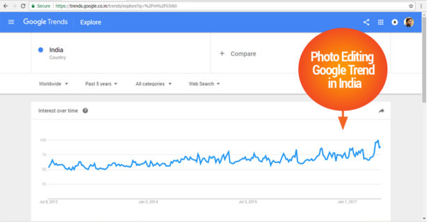 Adobe Photoshop Google Trend