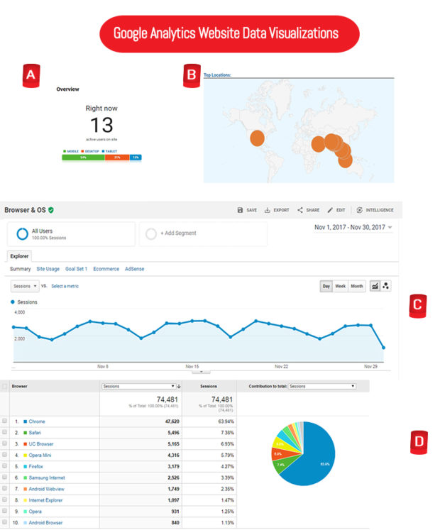 google analytics website data visualizations