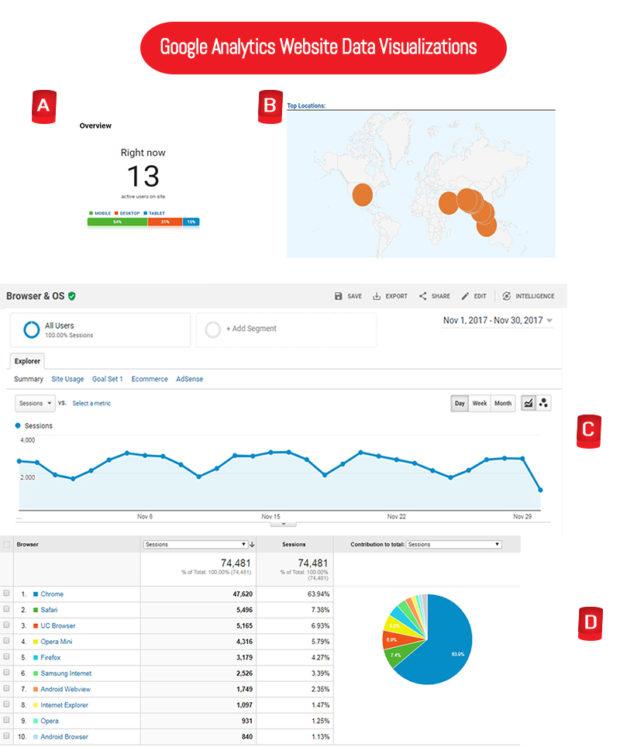 google analytics website data visualizations