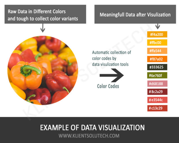 greatest example about the importance of data visualization