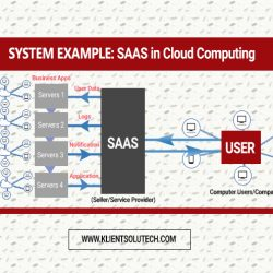 Advantages of Software As A Service (SAAS): Cloud Computing