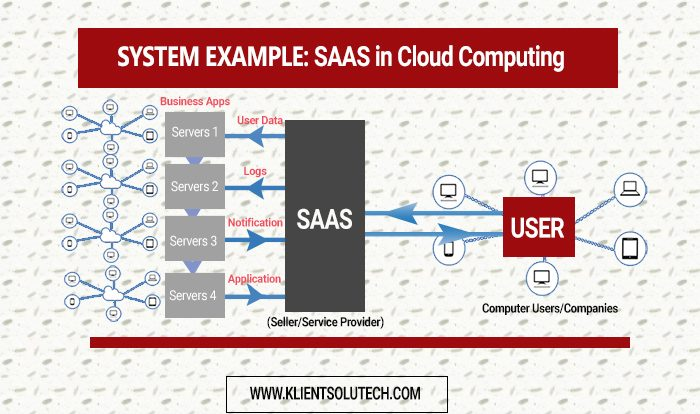 SAAS IN CLOUD COMPUTING